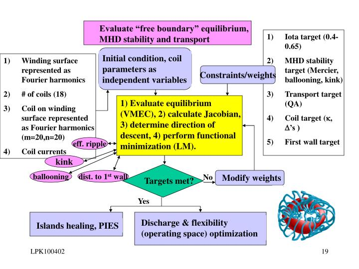 "Evaluate ""free boundary"" equilibrium, MHD stability and transport"