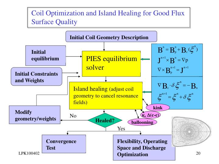 Coil Optimization and Island Healing for Good Flux Surface Quality