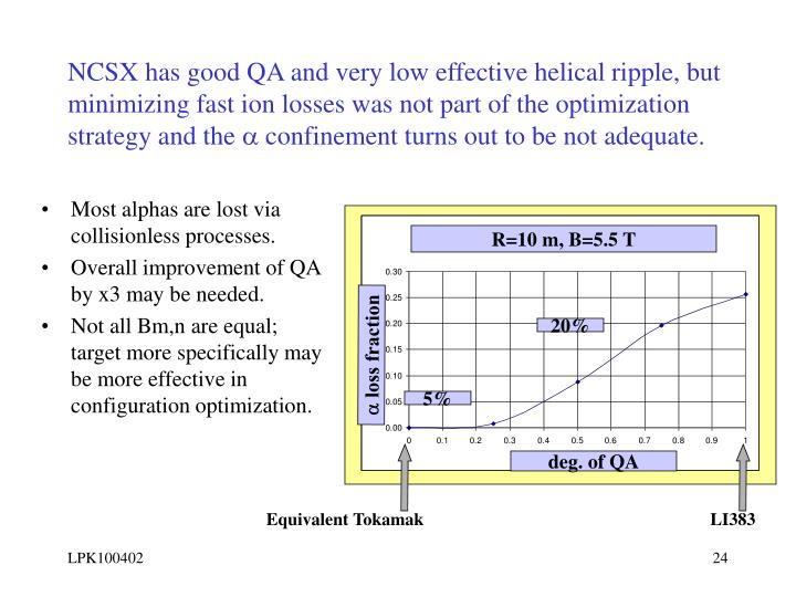 NCSX has good QA and very low effective helical ripple, but minimizing fast ion losses was not part of the optimization strategy and the
