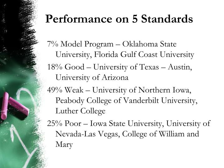 Performance on 5 Standards