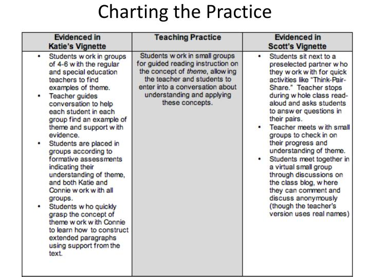 Charting the Practice