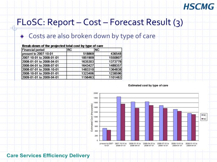 FLoSC: Report – Cost – Forecast Result (3)