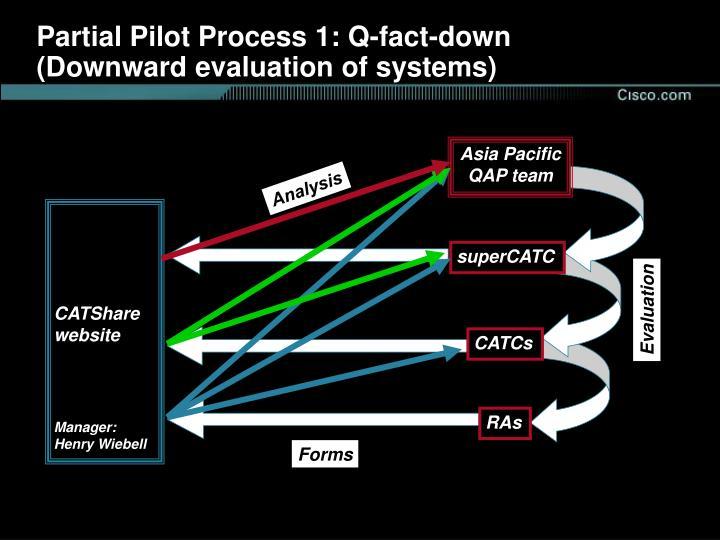 Partial Pilot Process 1: Q-fact-down
