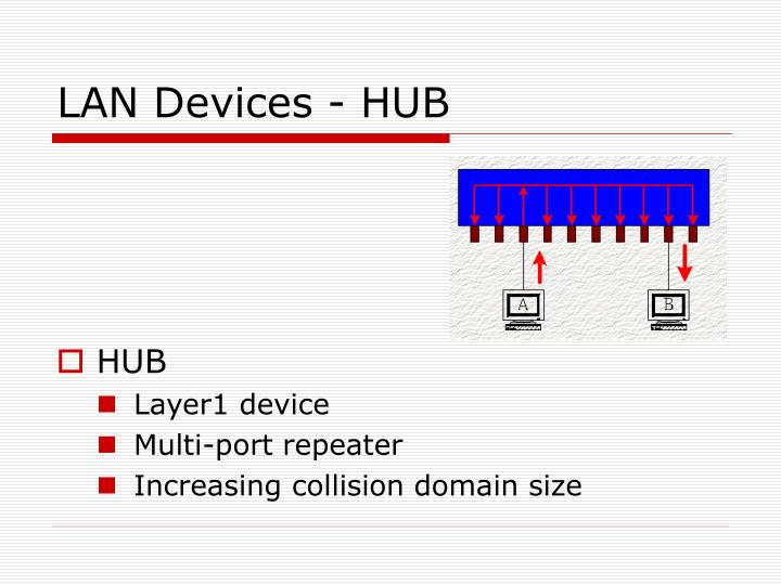 LAN Devices - HUB