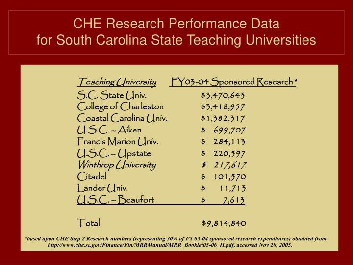 CHE Research Performance Data