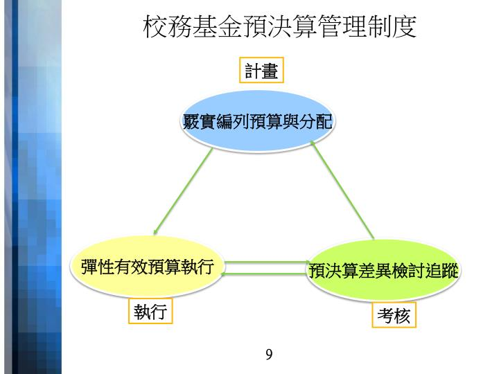 校務基金預決算管理制度