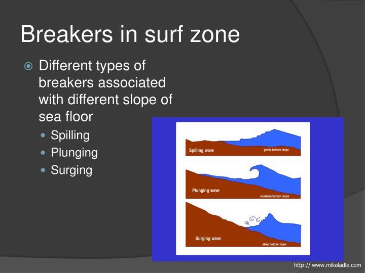 Breakers in surf zone