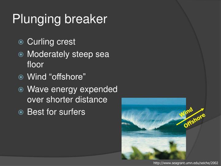 Plunging breaker