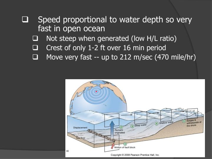 Speed proportional to water depth so very fast in open ocean