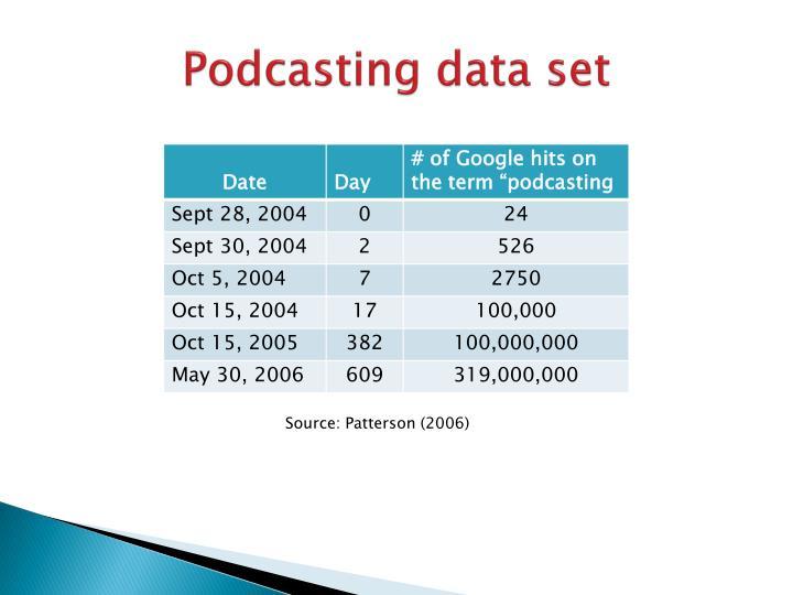 Podcasting data set