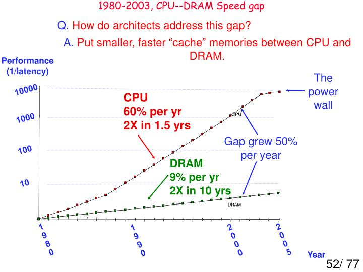 1980-2003, CPU--DRAM Speed gap