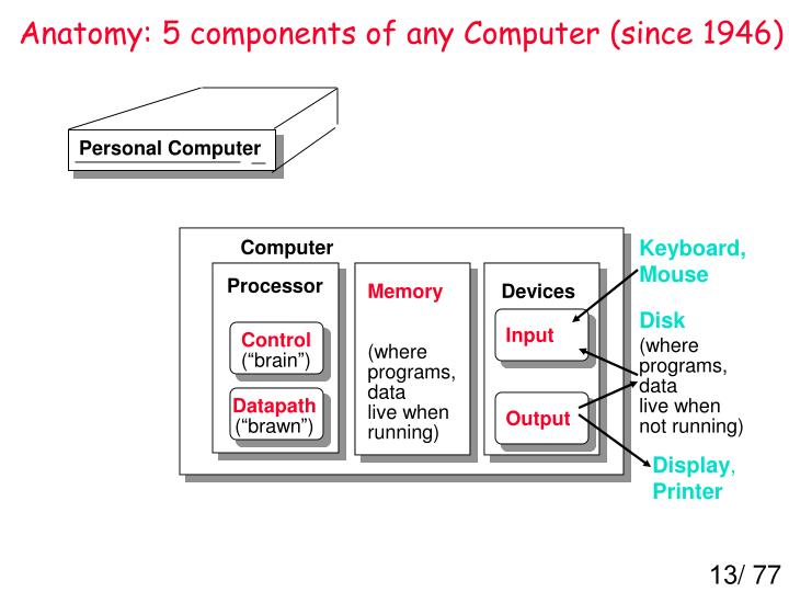 Anatomy: 5 components of any Computer (since 1946)