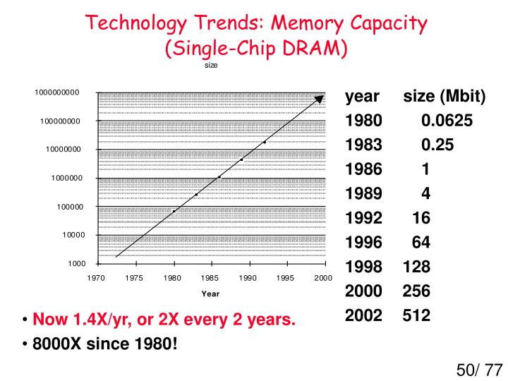 Technology Trends: Memory Capacity