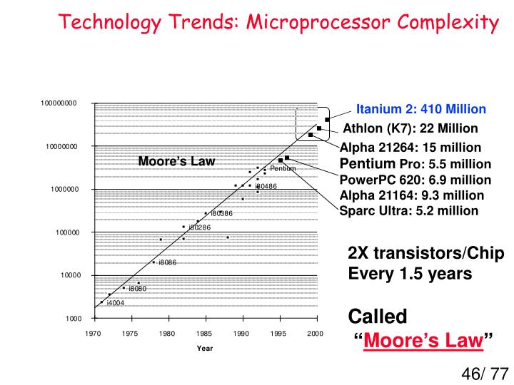 Technology Trends: Microprocessor Complexity