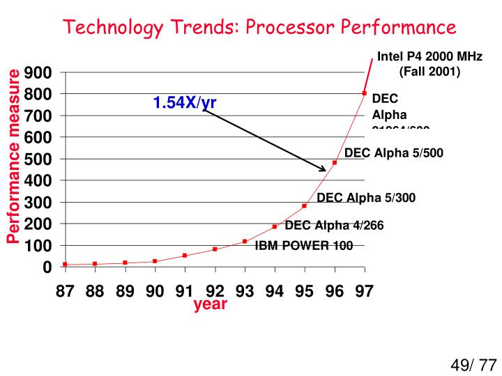 Technology Trends: Processor Performance