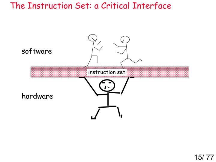 The Instruction Set: a Critical Interface
