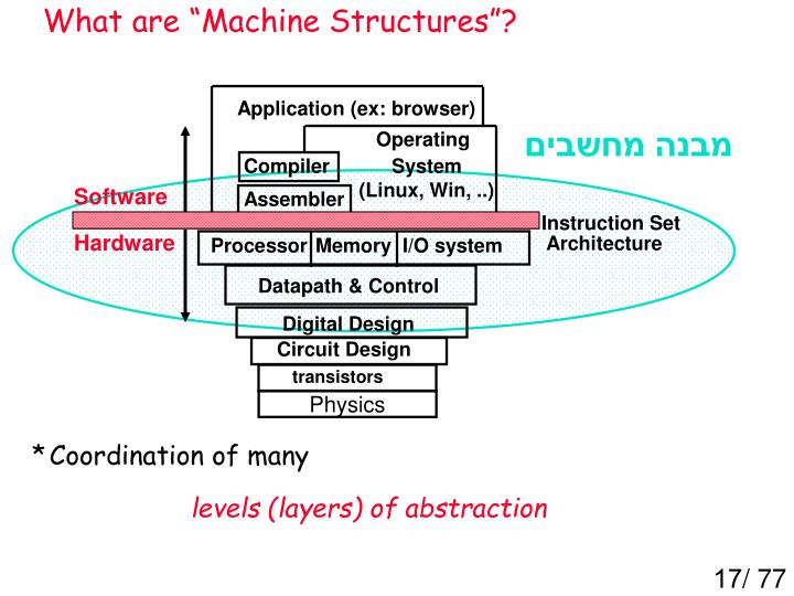 "What are ""Machine Structures""?"