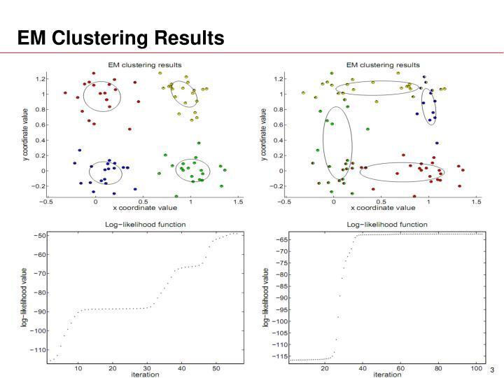 EM Clustering Results