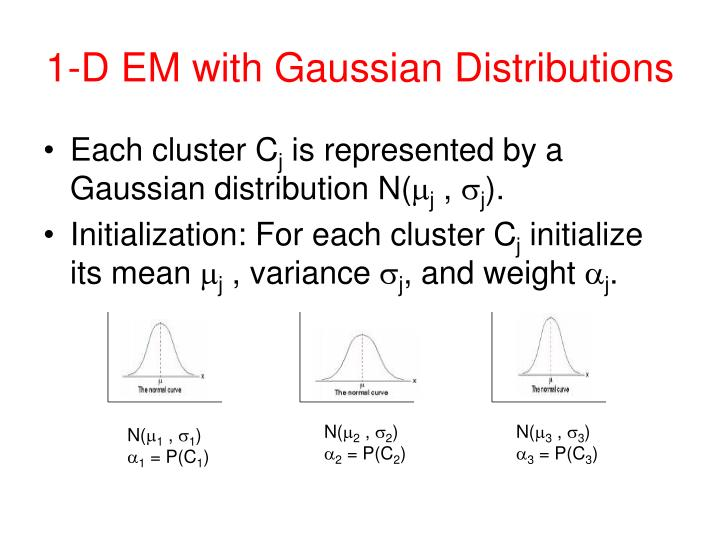 1-D EM with Gaussian Distributions