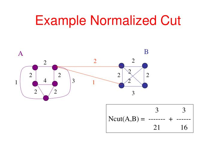 Example Normalized Cut