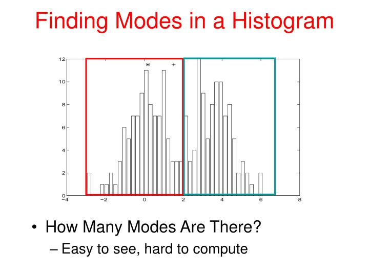 Finding Modes in a Histogram