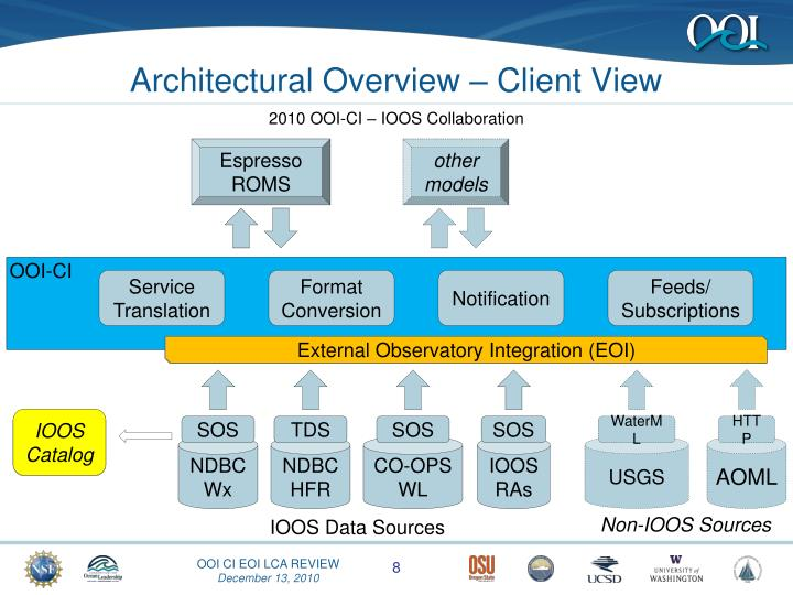 Architectural Overview – Client View