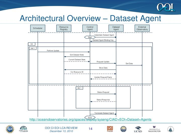 Architectural Overview – Dataset Agent