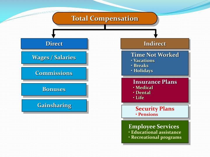Total Compensation