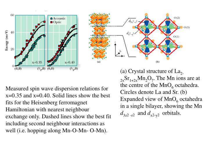 (a) Crystal structure of La