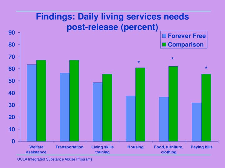Findings: Daily living services needs post-release (percent)