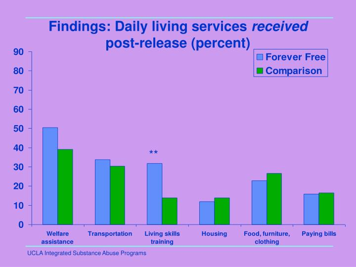Findings: Daily living services