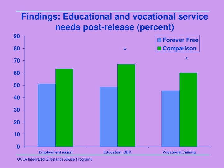 Findings: Educational and vocational service needs post-release (percent)
