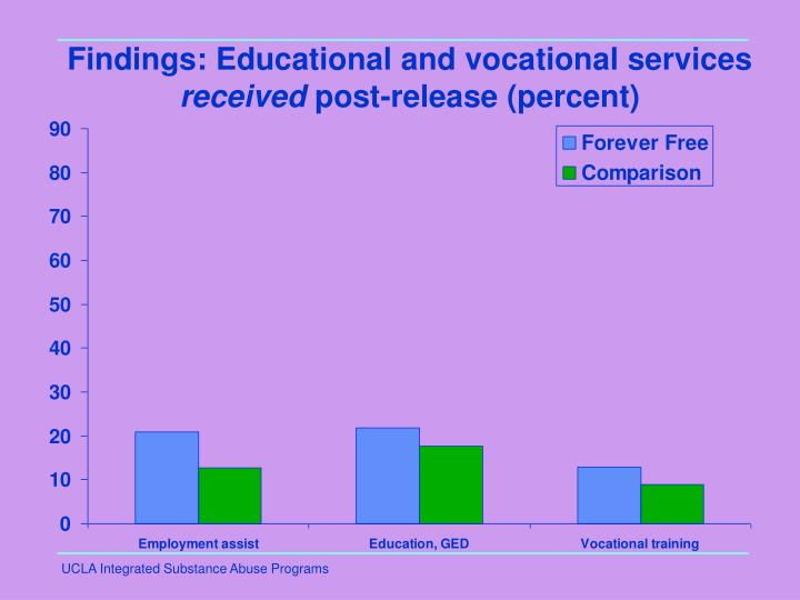Findings: Educational and vocational services