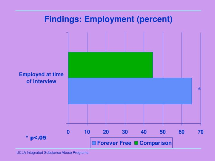 Findings: Employment (percent)