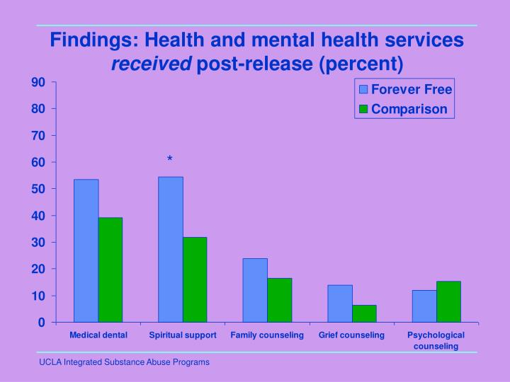 Findings: Health and mental health services