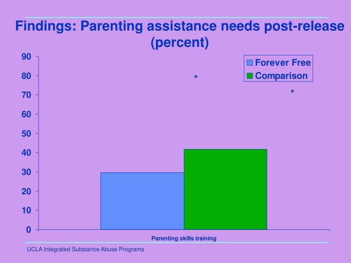 Findings: Parenting assistance needs post-release (percent)