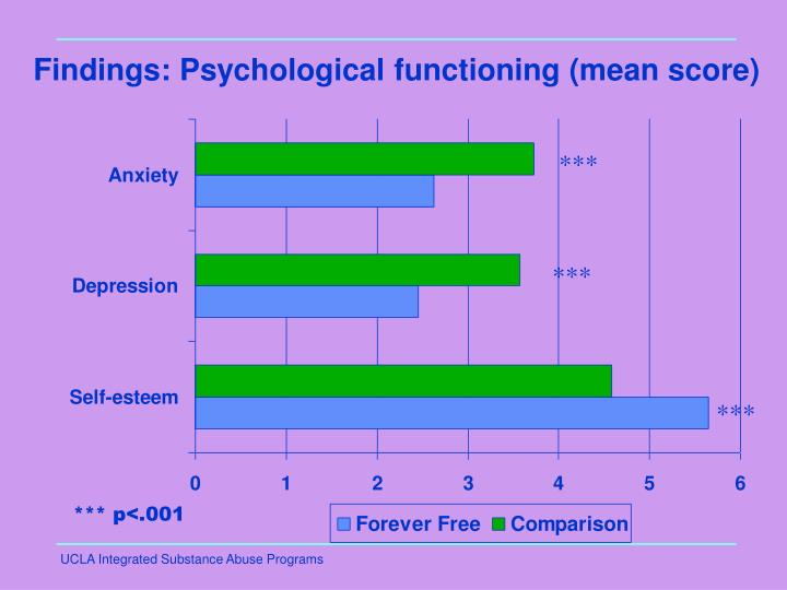 Findings: Psychological functioning (mean score)