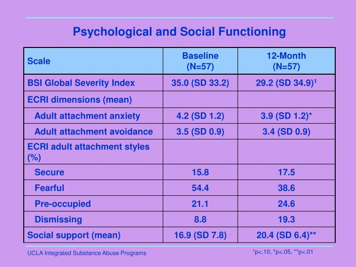 Psychological and Social Functioning