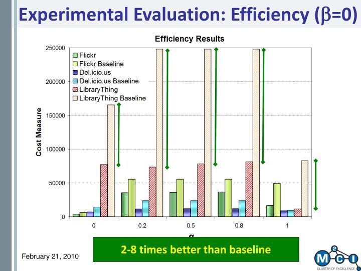 Experimental Evaluation: Efficiency (