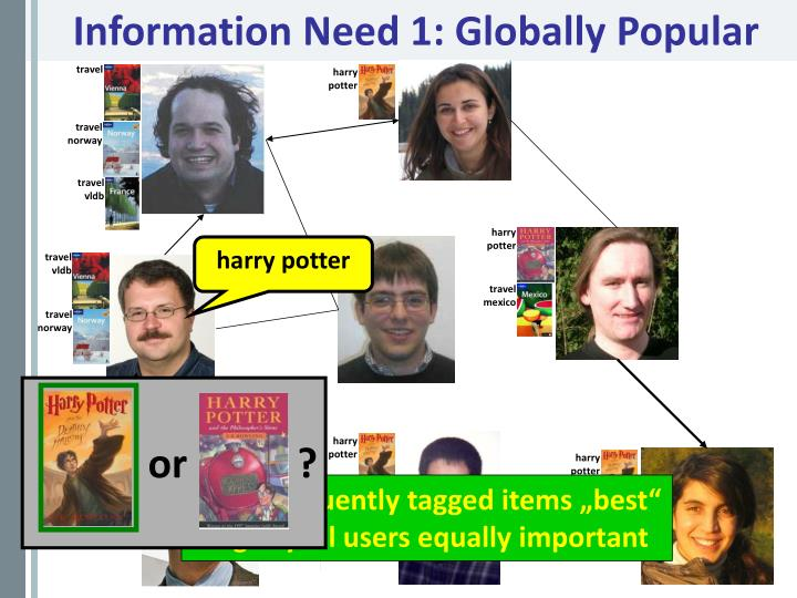 Information Need 1: Globally Popular