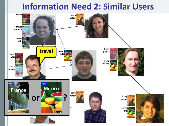 Information Need 2: Similar Users