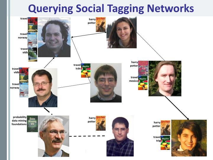 Querying Social Tagging Networks