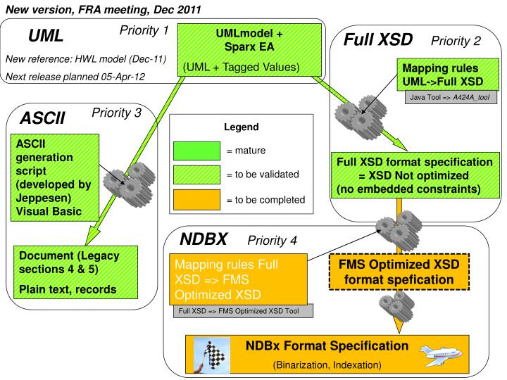 New version, FRA meeting, Dec 2011