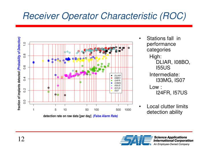Receiver Operator Characteristic (ROC)