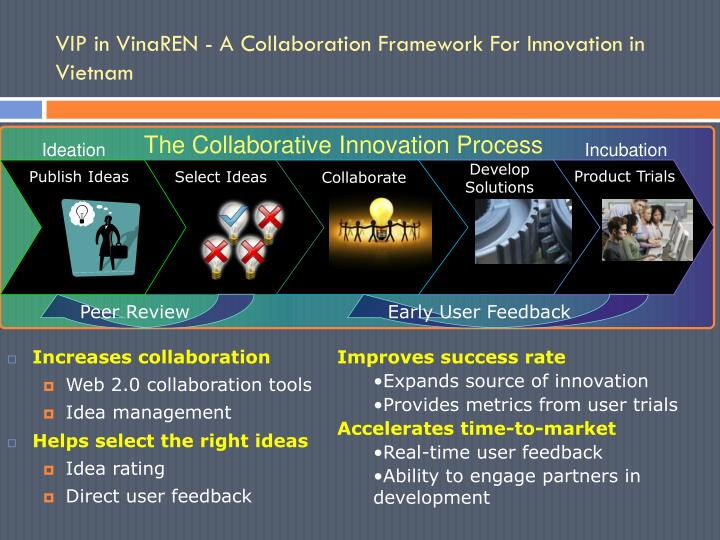 The Collaborative Innovation Process