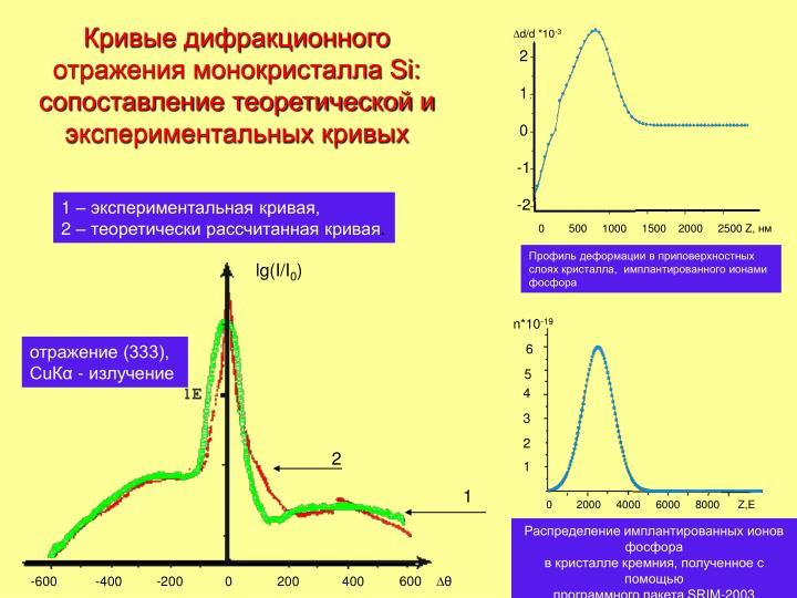 Кривые дифракционного отражения монокристалла Si: