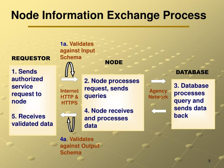 Node Information Exchange Process