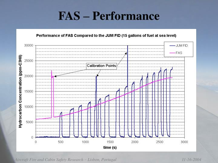 FAS – Performance