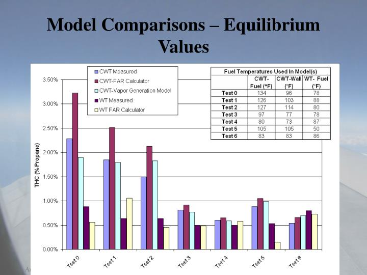 Model Comparisons – Equilibrium Values