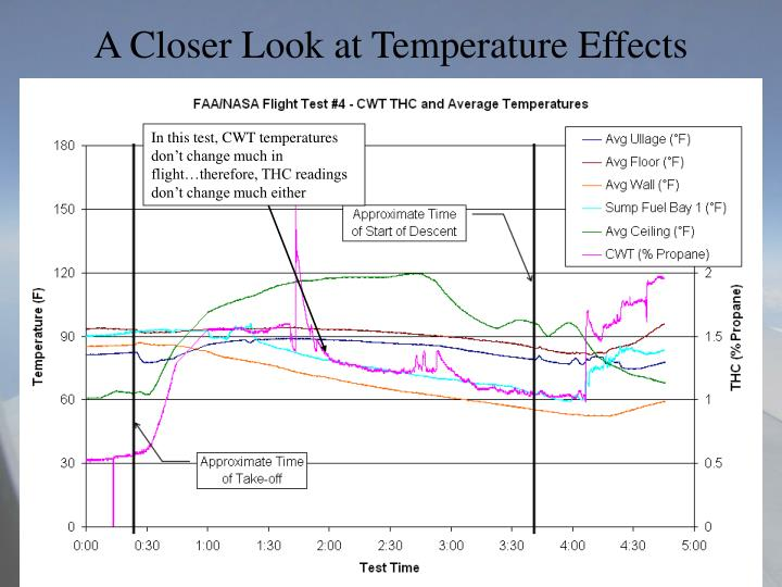 A Closer Look at Temperature Effects